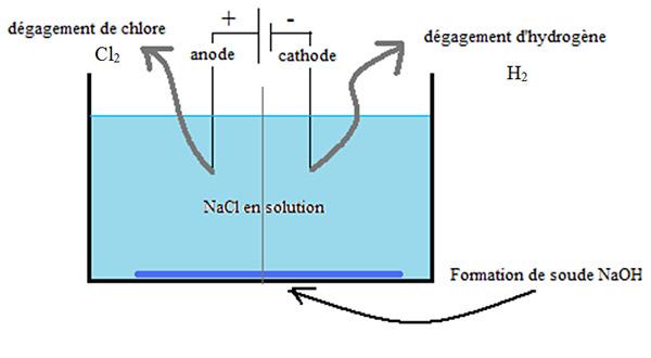electrolyseur a chlore