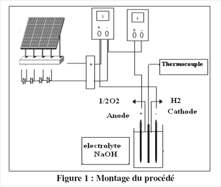 electrolyseur a energie solaire