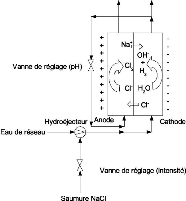 electrolyseur a membrane
