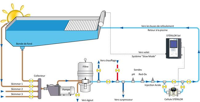 electrolyseur a sel pour piscine
