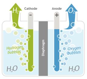 electrolyseur alcalin