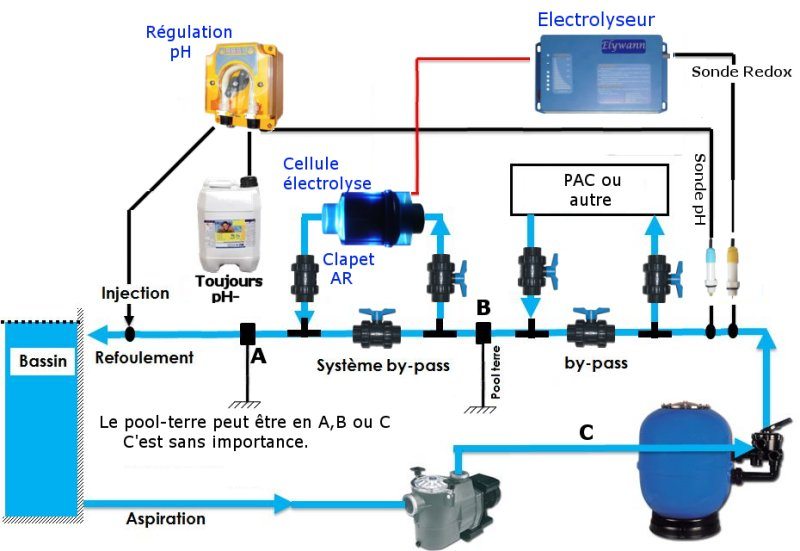 electrolyseur avec sonde redox
