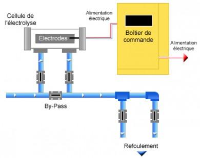 electrolyseur comment ca marche