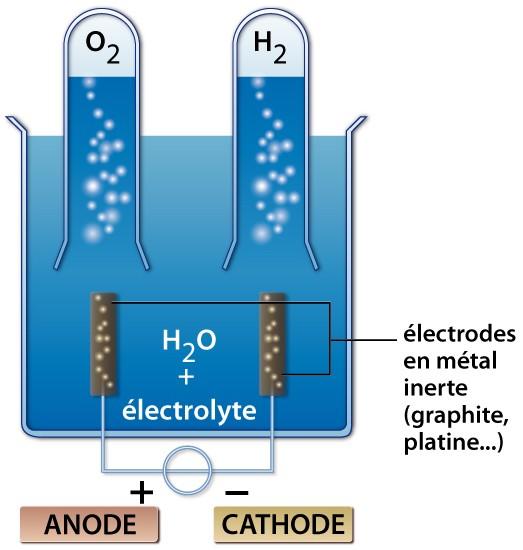 electrolyseur definition