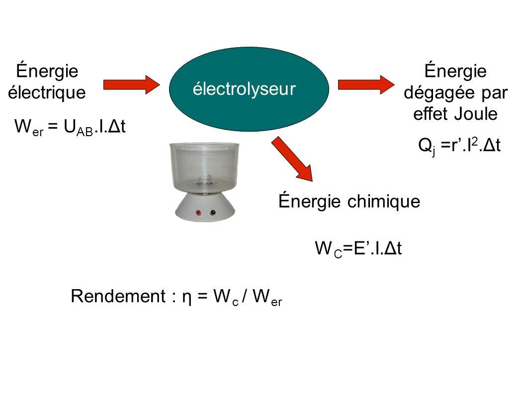 electrolyseur energie utile