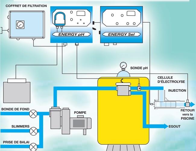 electrolyseur energy sel
