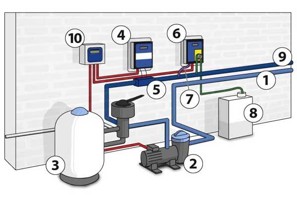 electrolyseur et regulateur ph