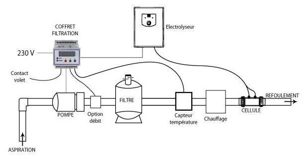 electrolyseur et volet roulant