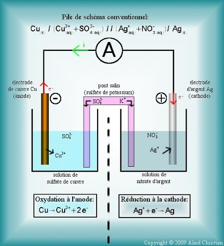 electrolyseur fonctionnement