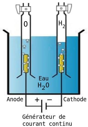 electrolyseur h2o
