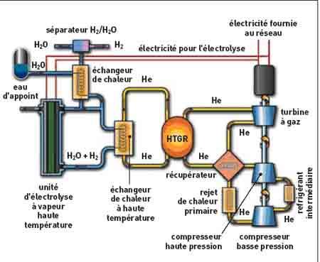 electrolyseur haute temperature