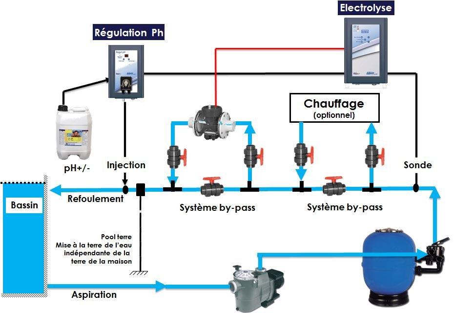 electrolyseur irripool