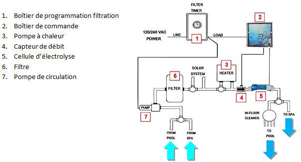 electrolyseur ne produit pas de chlore