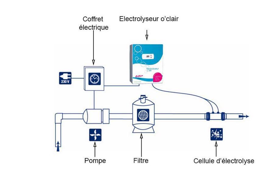 electrolyseur o clair notice