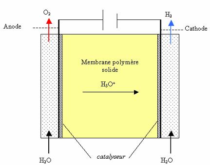 electrolyseur pem