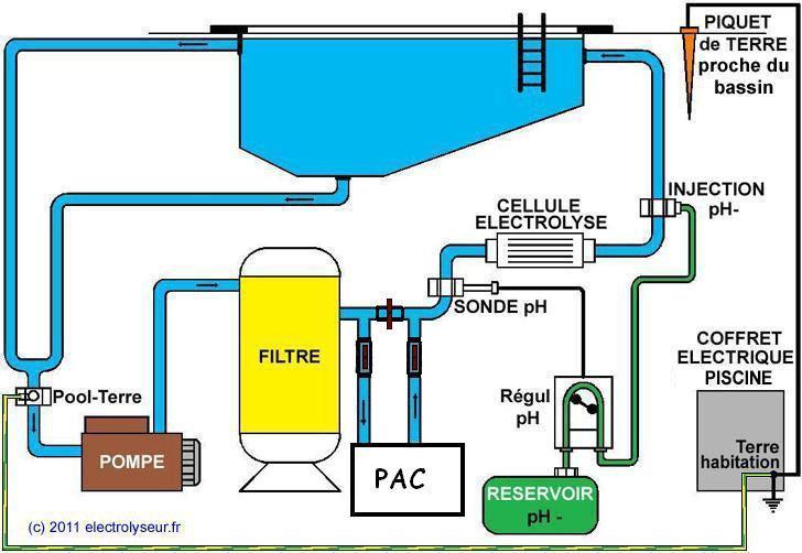 electrolyseur piscine au sel
