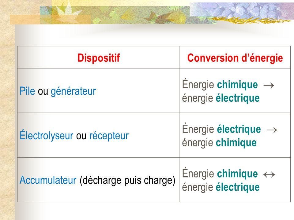 electrolyseur recepteur electrique