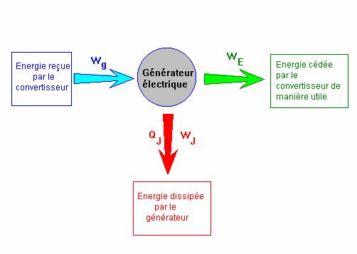 electrolyseur recepteur