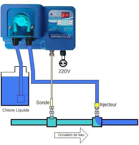 regulateur de chlore redox