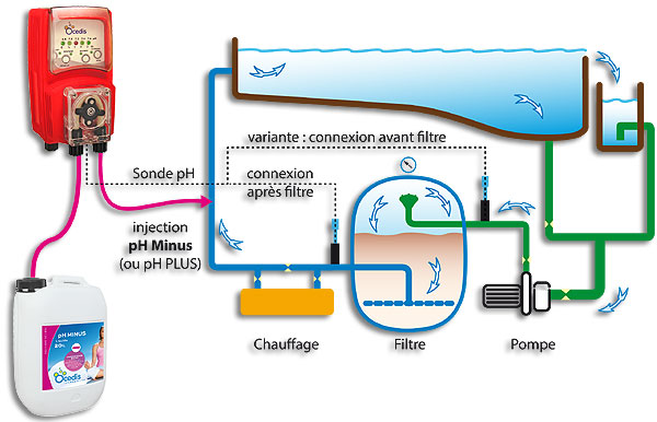 regulateur ph automatique pour piscine