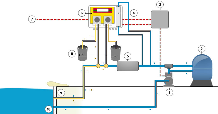 regulateur ph et chlore automatique