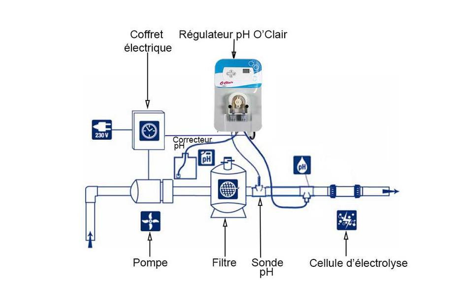 regulateur ph et sel