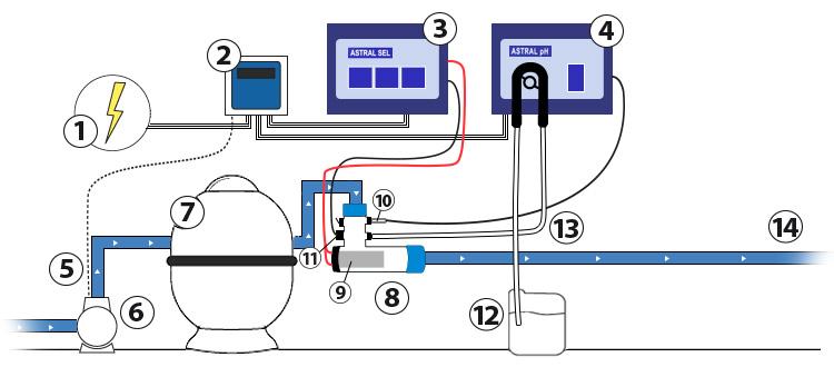 Regulateur ph et sel - Electrolyseur de sel pour piscine ...