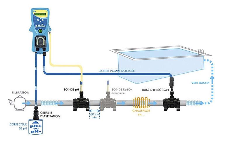 regulateur ph metre piscine