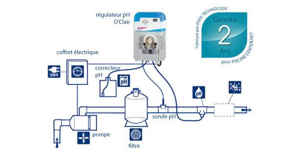 regulateur ph piscine sel