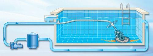 robot piscine inspiring