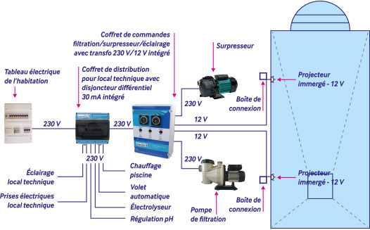 surpresseur piscine branchement