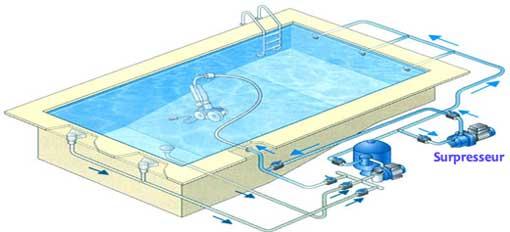 surpresseur piscine tuyau souple