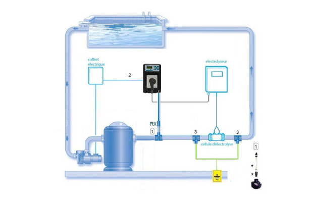 electrolyseur dans un circuit
